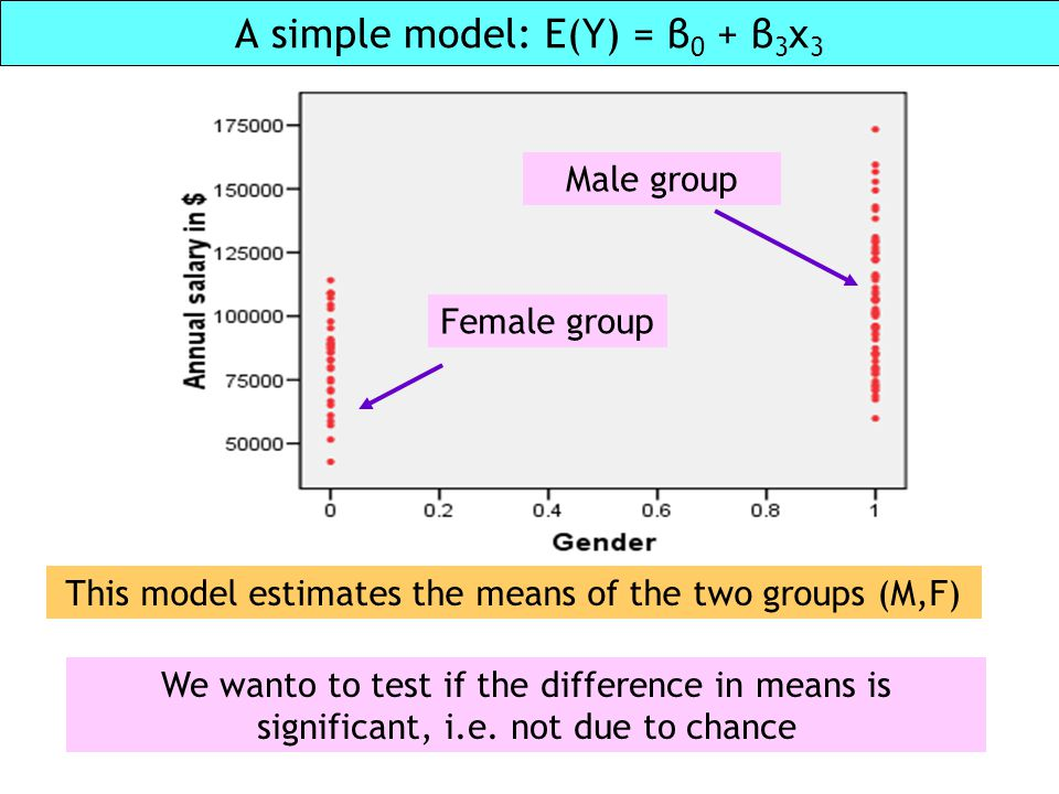 A simple model: E(Y) = β0 + β3x3