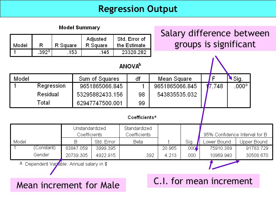 Salary difference between groups is significant
