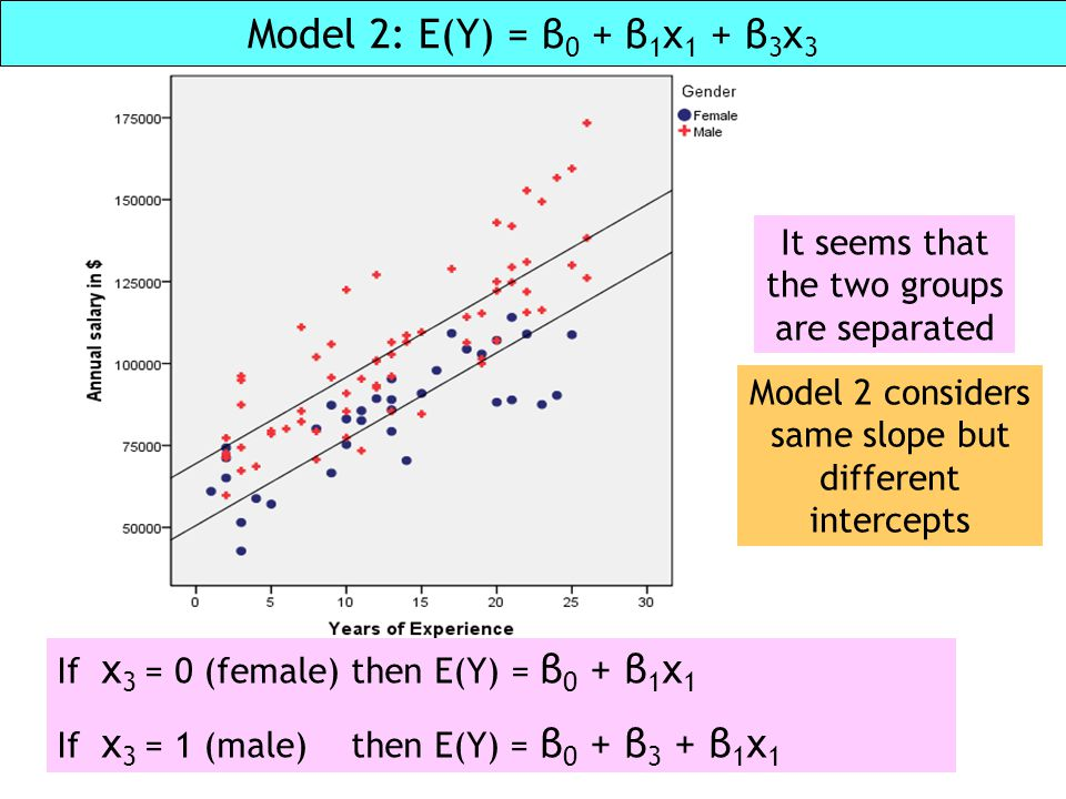 Unit 2 Model 2: E(Y) = β0 + β1x1 + β3x3. It seems that the two groups are separated. Model 2 considers same slope but different intercepts.