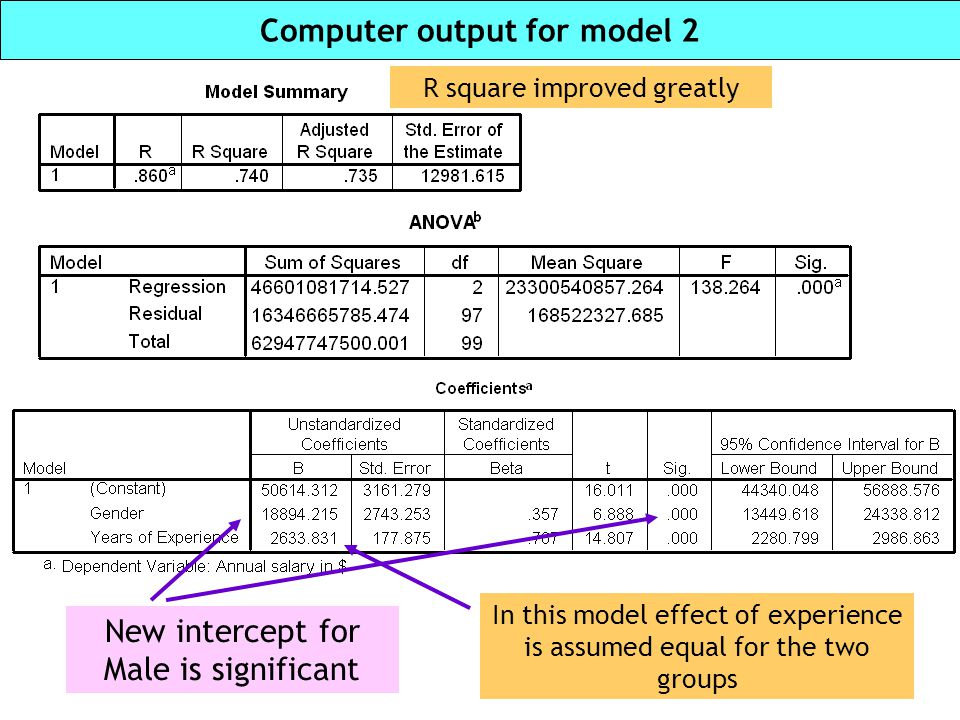 Computer output for model 2
