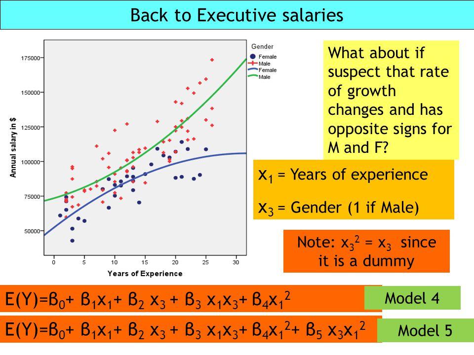 Back to Executive salaries