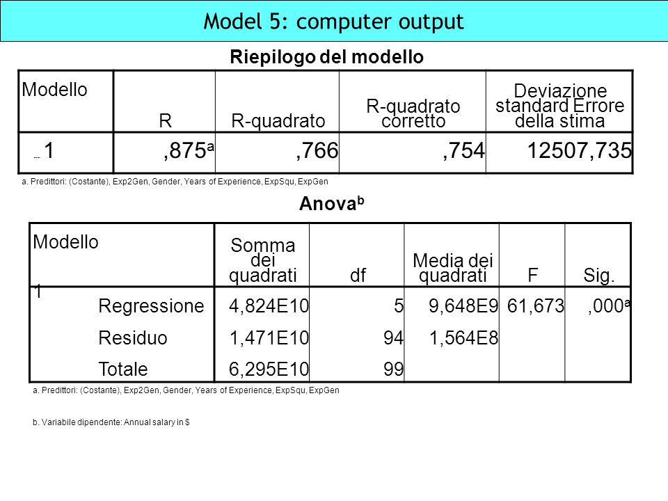 Model 5: computer output