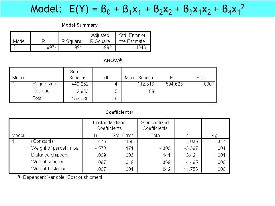 Model: E(Y) = β0 + β1x1 + β2x2 + β3x1x2 + β4x12