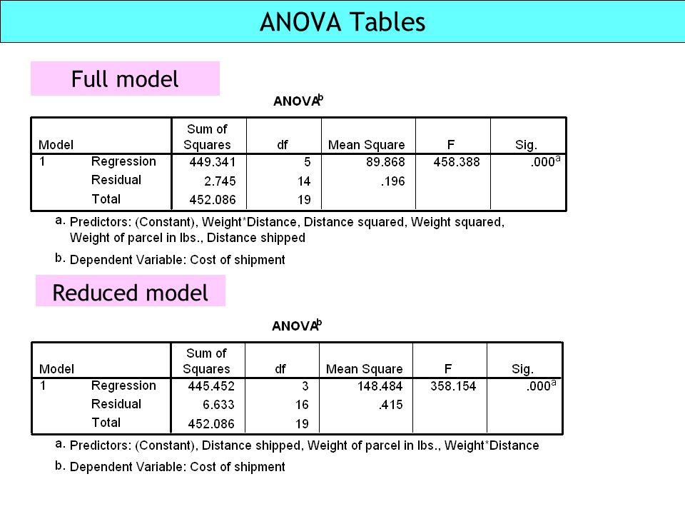 ANOVA Tables Unit 2 Full model Reduced model