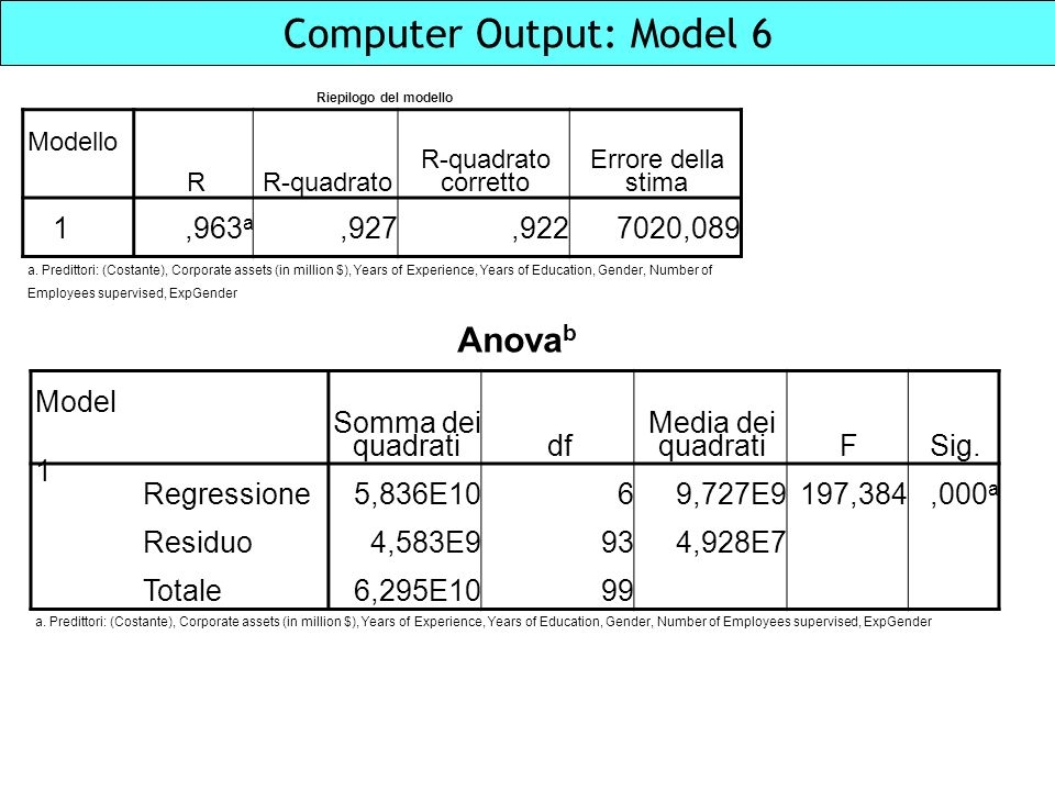 Computer Output: Model 6