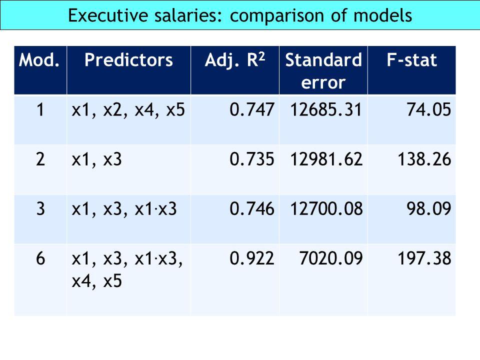 Executive salaries: comparison of models