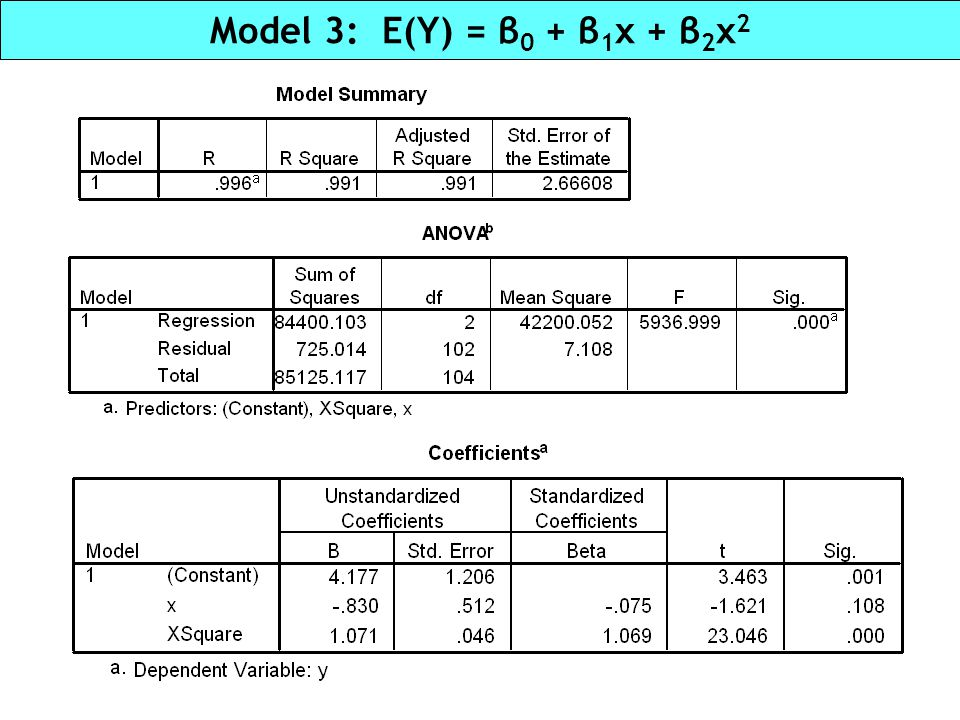 Model 3: E(Y) = β0 + β1x + β2x2 Unit 2