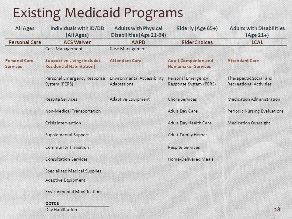 Existing Medicaid Programs