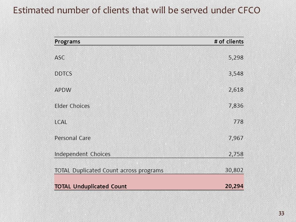 Estimated number of clients that will be served under CFCO