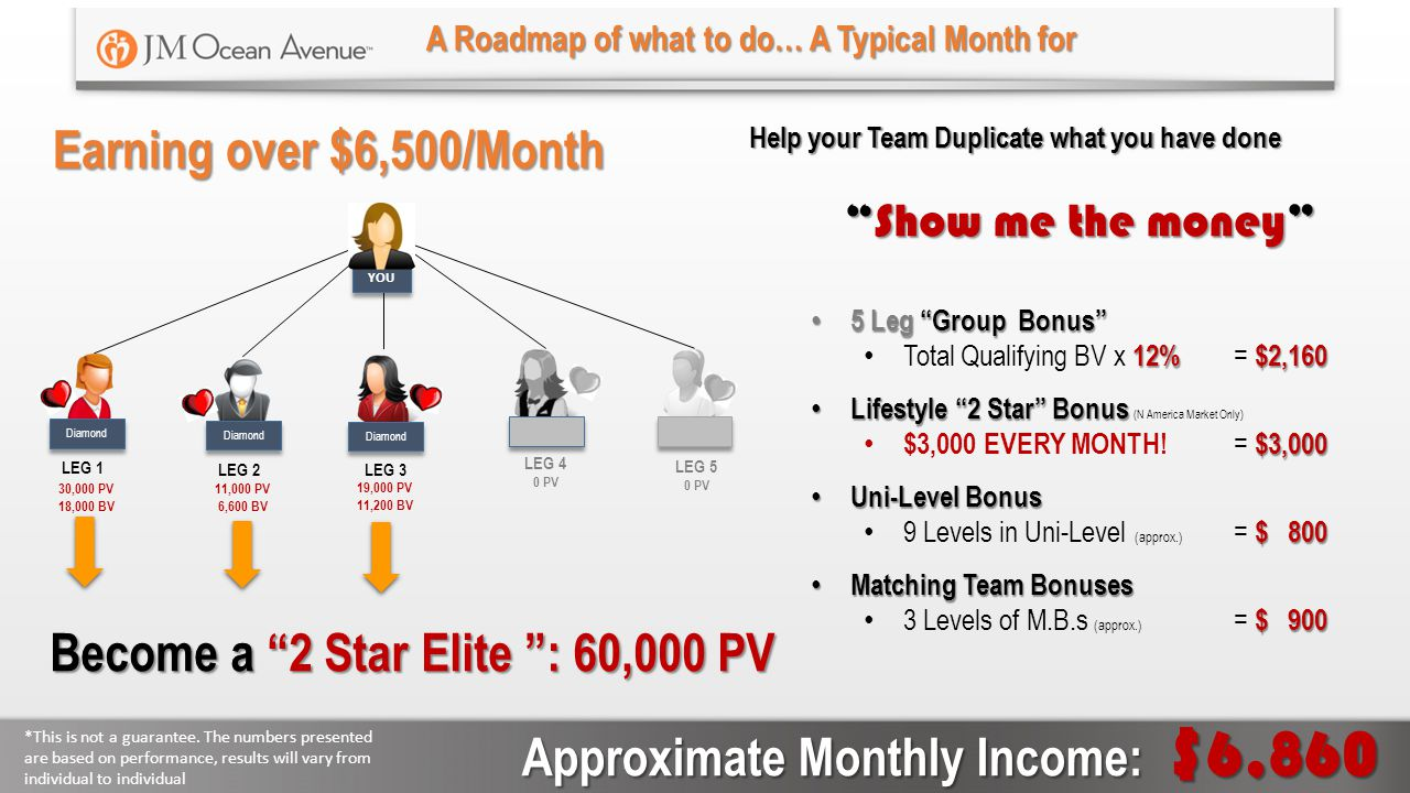 Become a 2 Star Elite : 60,000 PV