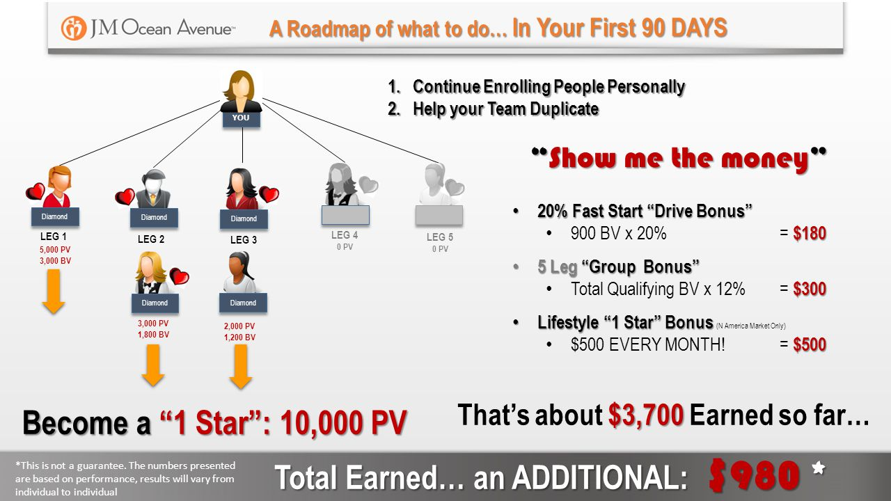 Total Earned… an ADDITIONAL: $980 *