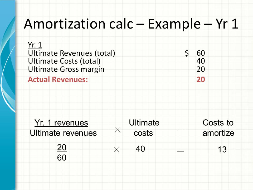 Recording amortization – Year 1