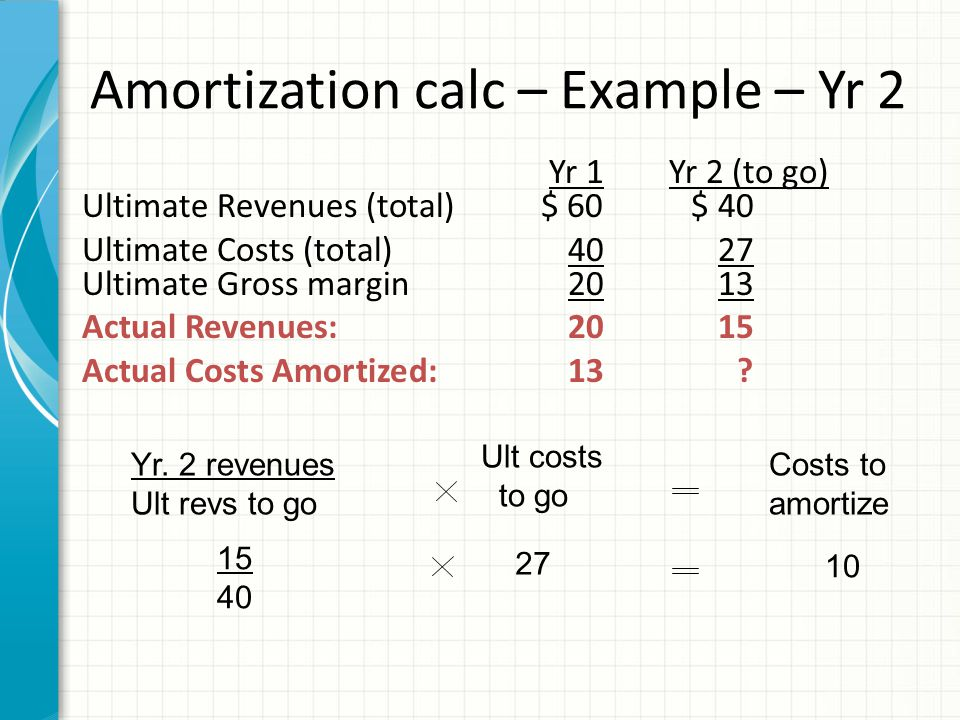 Recording amortization – Year 2