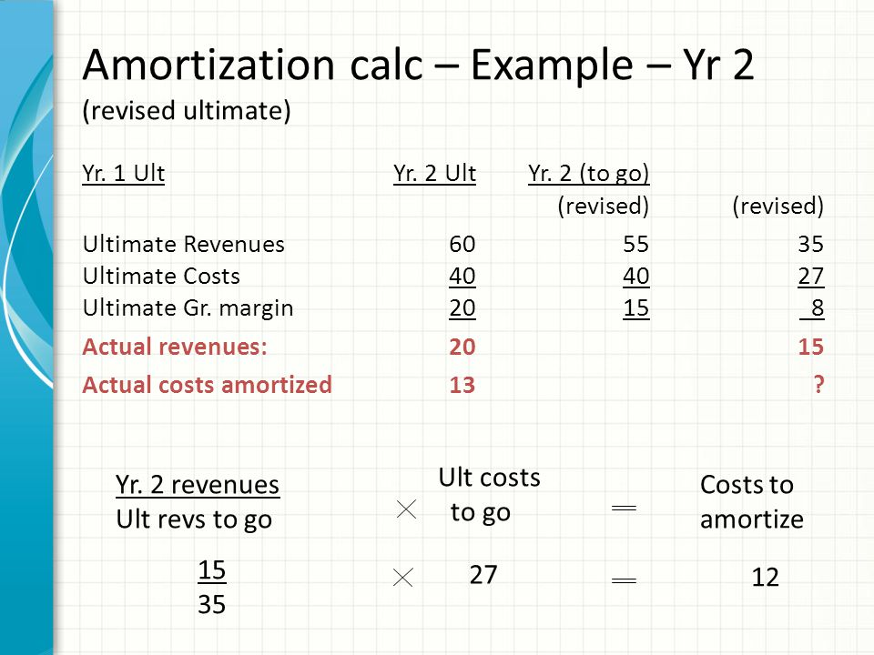 Recording amortization – Year 2 (revised ultimate)