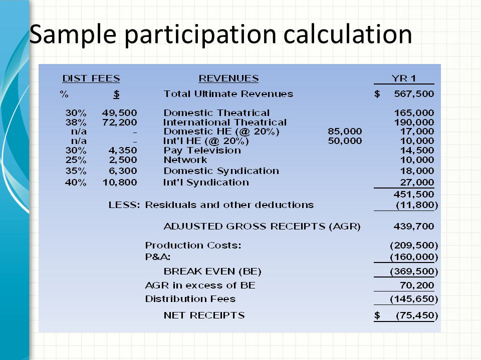 Participation calculation example