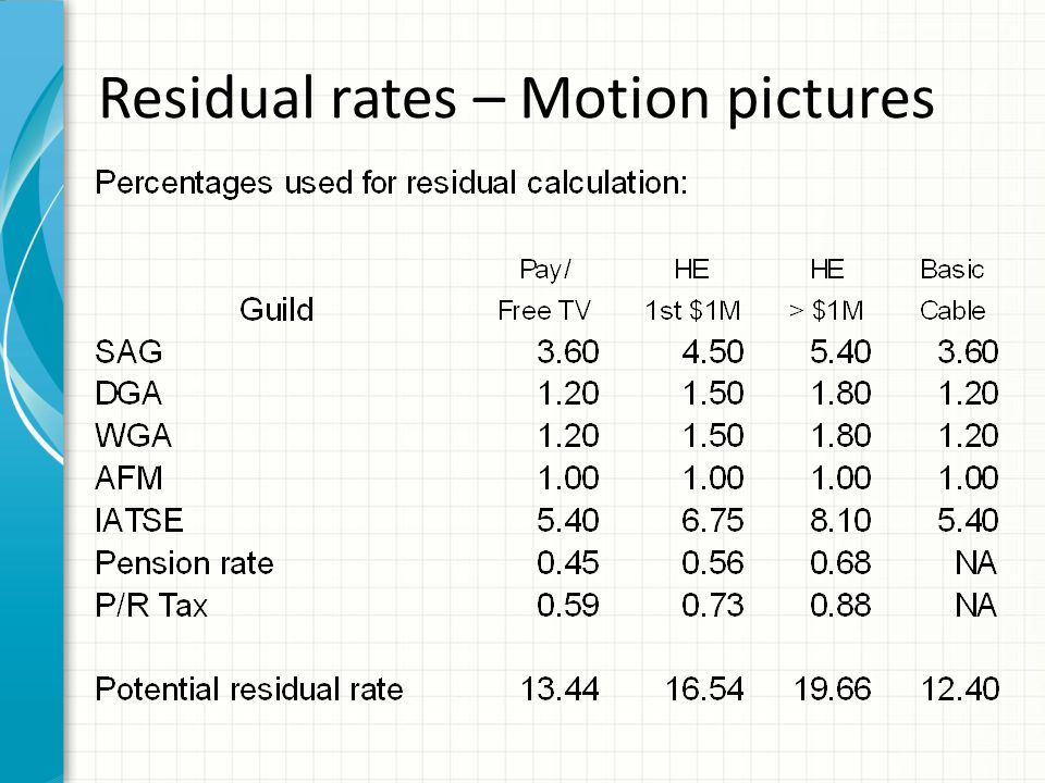 Residual rates – TV shows