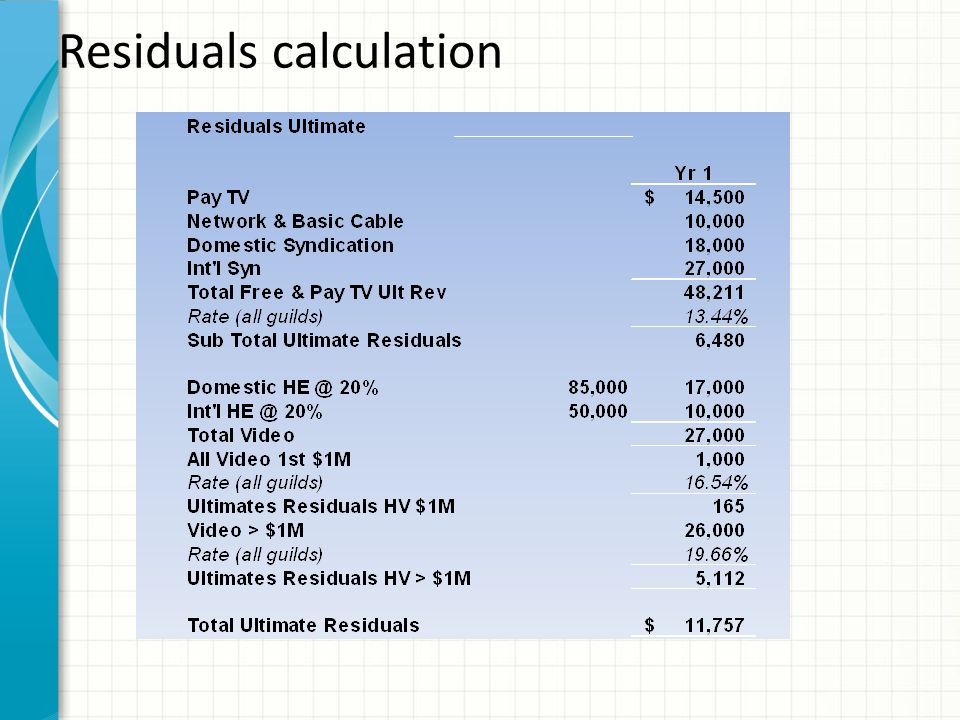 Residuals – Example – Yr 1