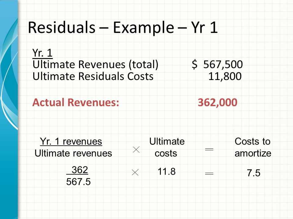 Recording residuals Costs of revenues (Residuals expense) $ 7.5