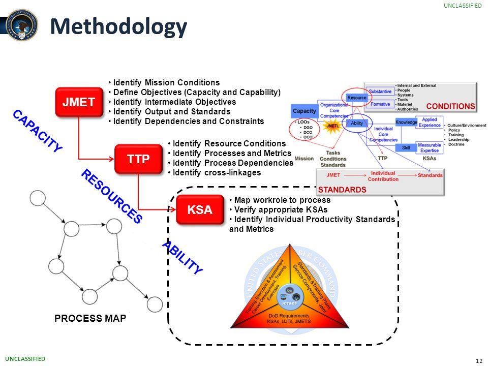 Methodology JMET CAPACITY RESOURCES ABILITY TTP KSA PROCESS MAP