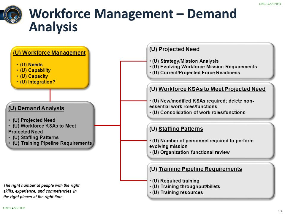 workforce management and development practices