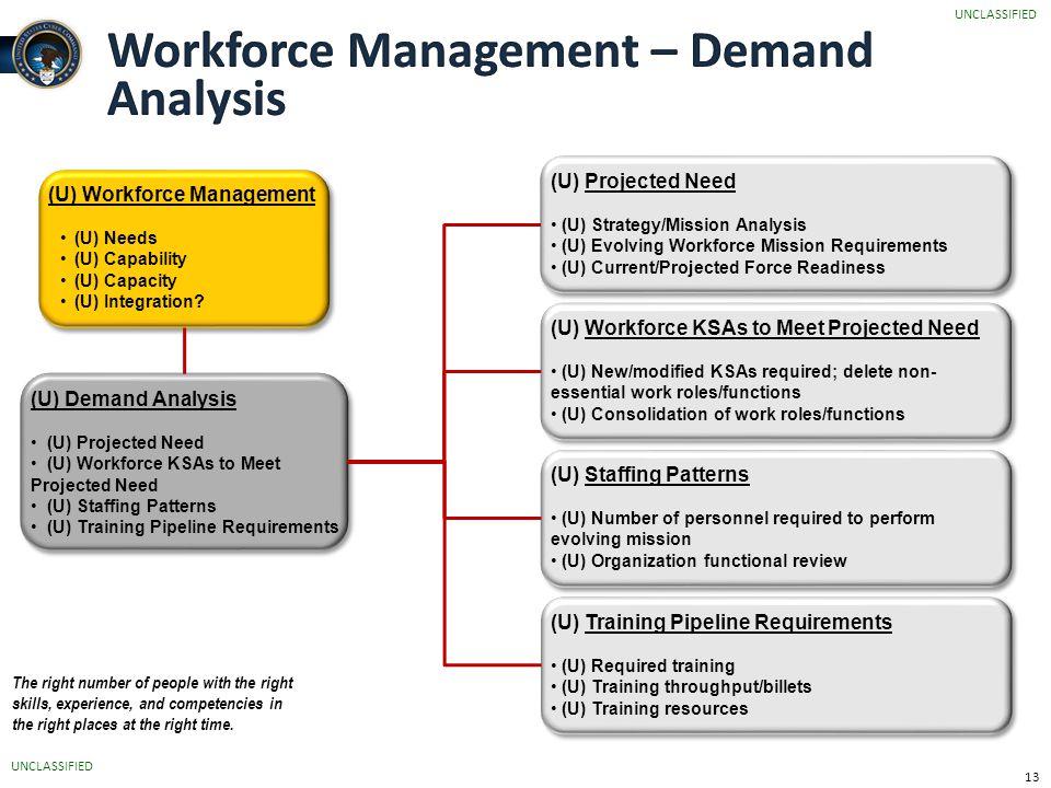 Workforce Management – Demand Analysis