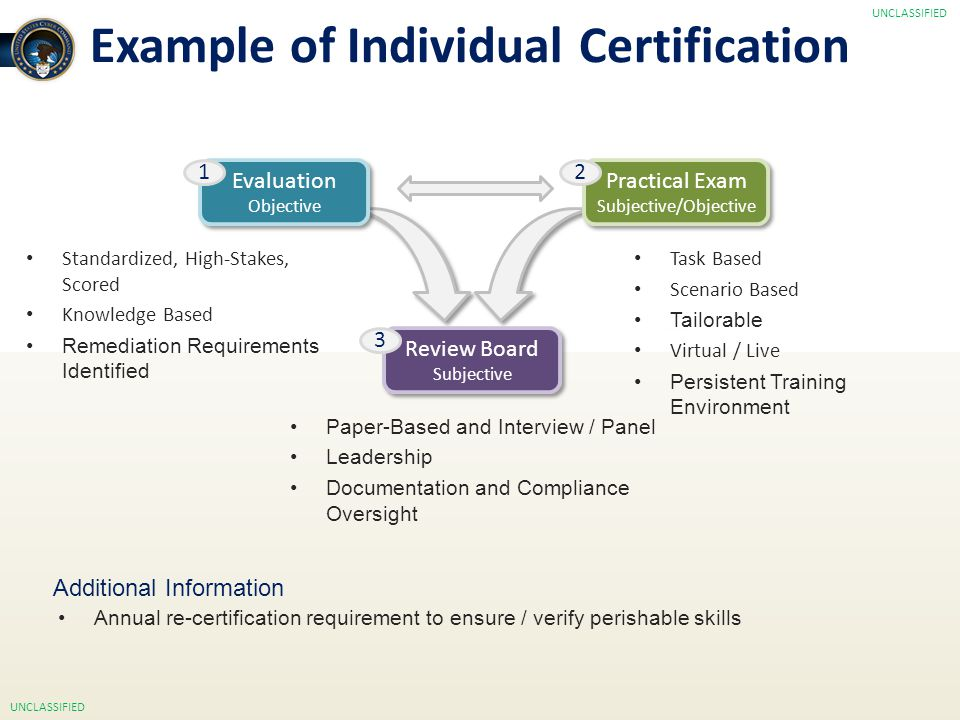Example of Individual Certification