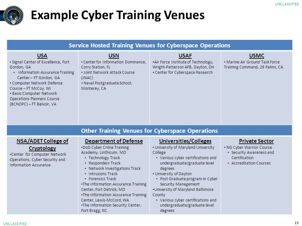 Example Cyber Training Venues