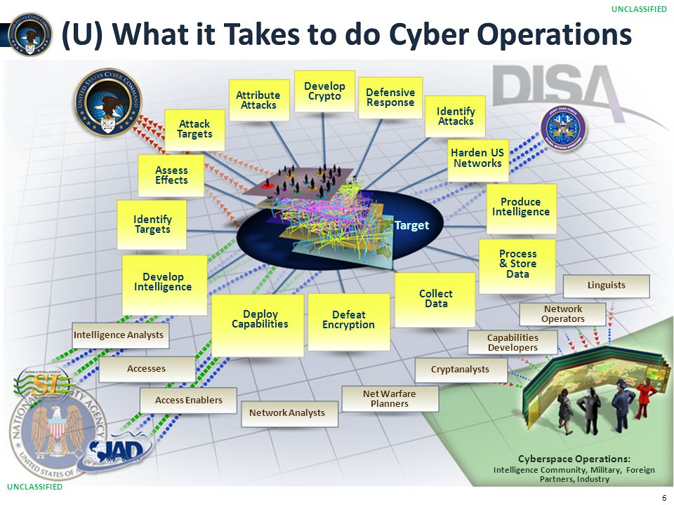 (U) What it Takes to do Cyber Operations