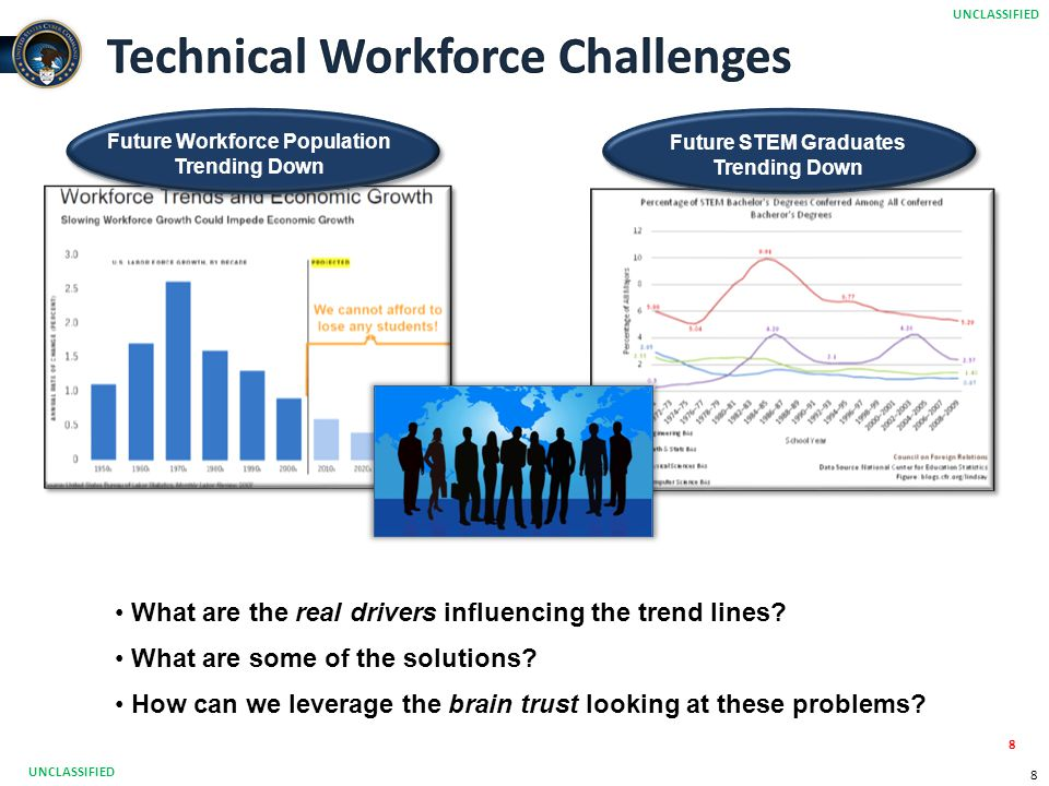 Technical Workforce Challenges