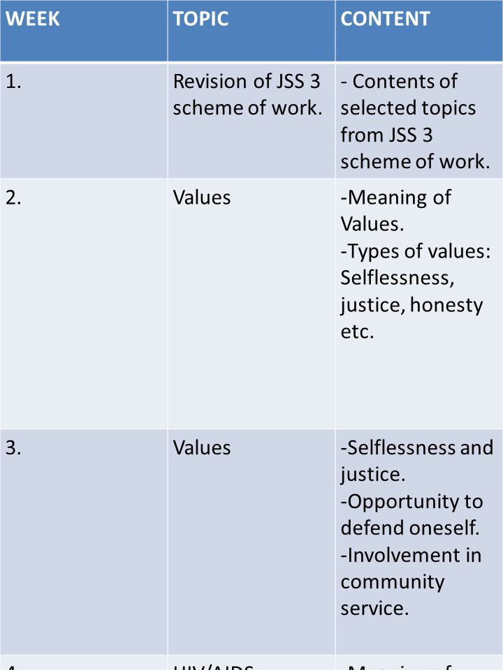 WEEK TOPIC. CONTENT. 1. Revision of JSS 3 scheme of work. - Contents of selected topics from JSS 3 scheme of work.