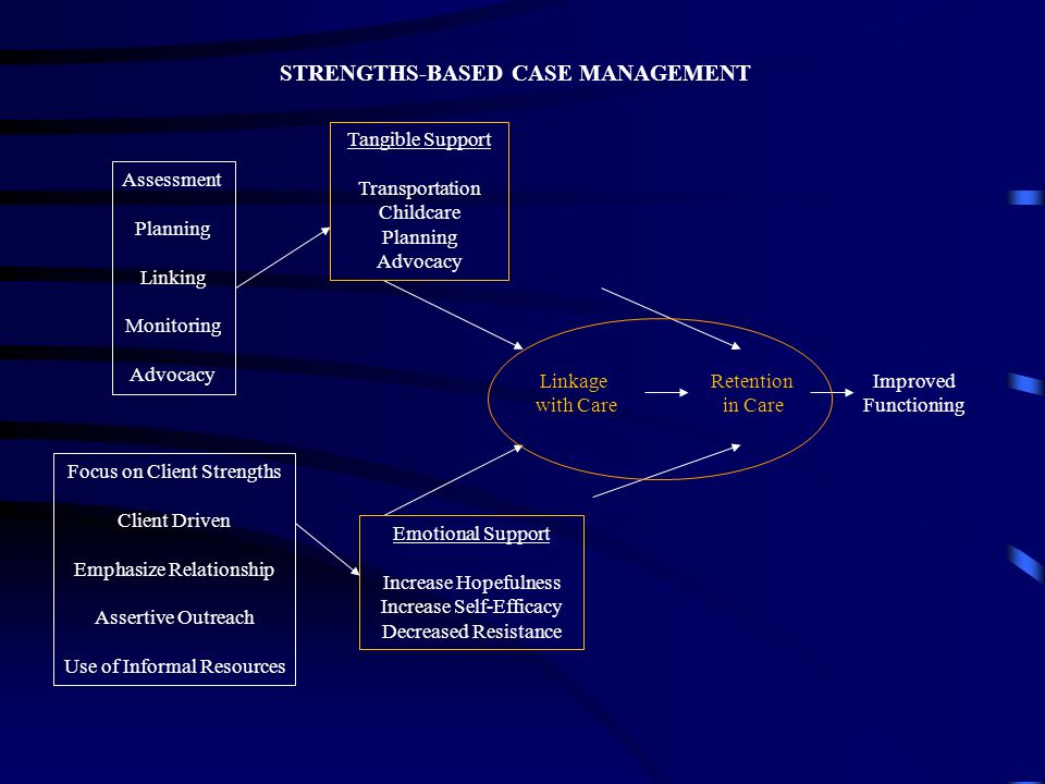 STRENGTHS-BASED CASE MANAGEMENT