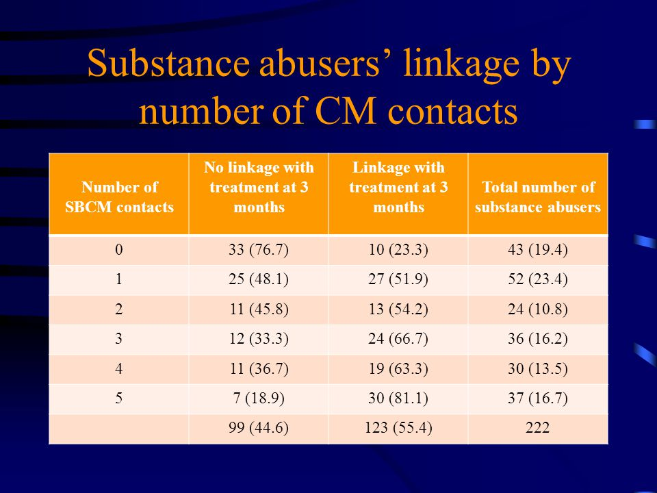 Substance abusers' linkage by number of CM contacts