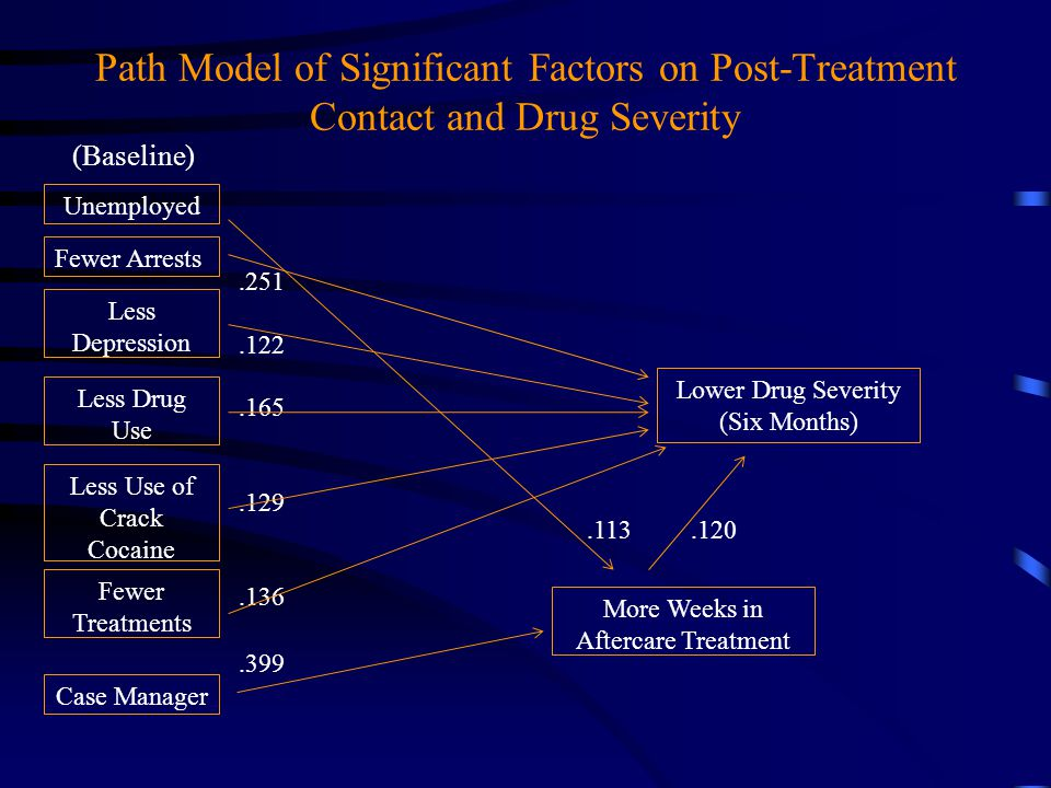 Path Model of Significant Factors on Post-Treatment Contact and Drug Severity