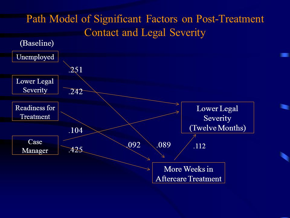 Path Model of Significant Factors on Post-Treatment Contact and Legal Severity