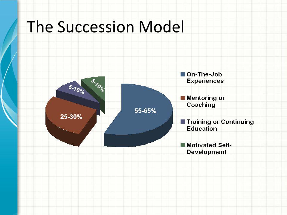 The Succession Model 55-65% 25-30% 5-10%