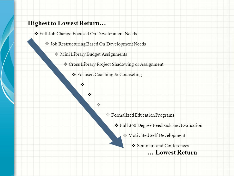 Highest to Lowest Return…