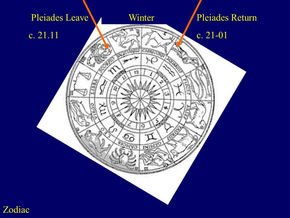 Winter Pleiades Leave c. 21.11 Pleiades Return c. 21-01 Zodiac