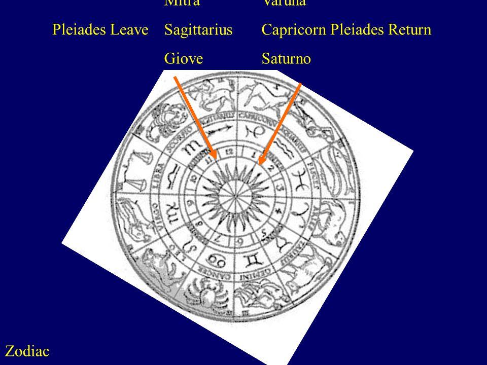Sagittarius Capricorn Giove Saturno Pleiades Leave Pleiades Return