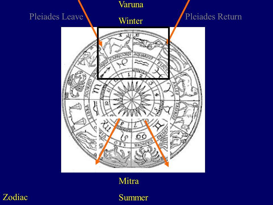 Varuna Winter Pleiades Leave Pleiades Return Mitra Summer Zodiac