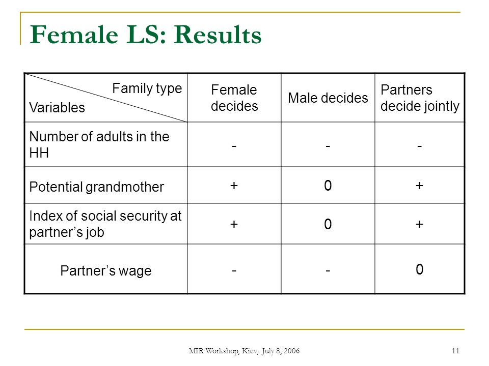 Female LS: Results - + Family type Variables Female decides