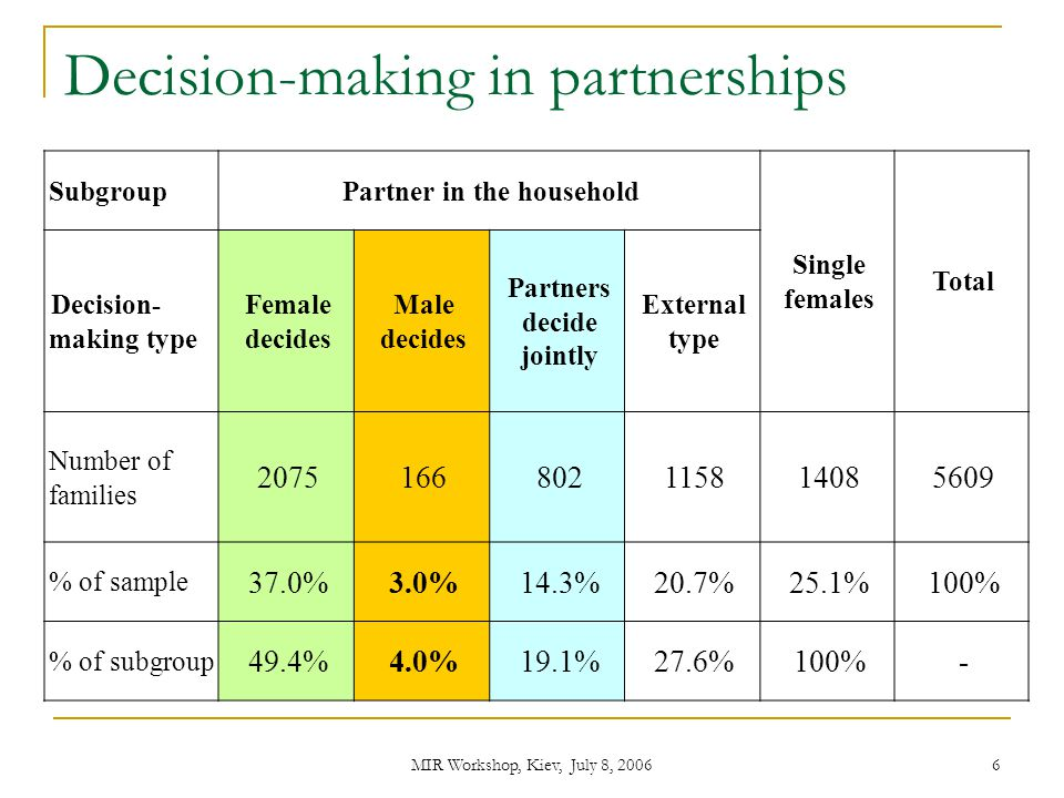 Decision-making in partnerships