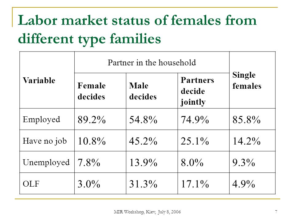 Labor market status of females from different type families