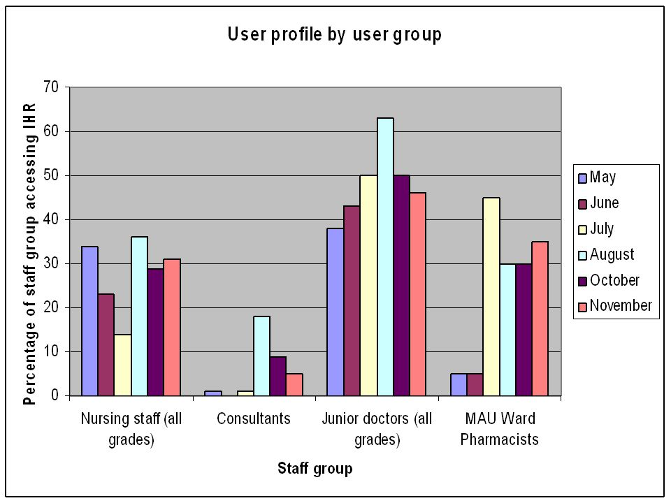 User profile by user group