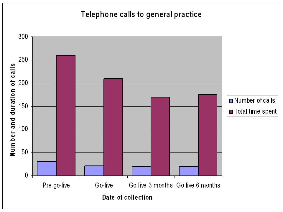 The data collection undertaken by pharmacy showed both benefits and issues