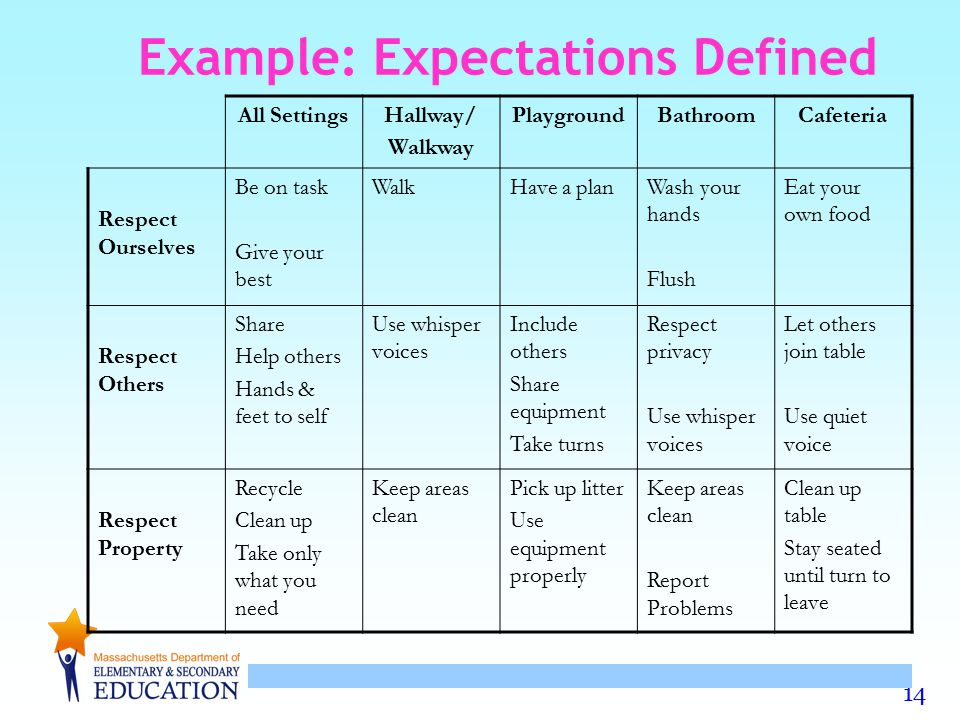 Example: Expectations Defined