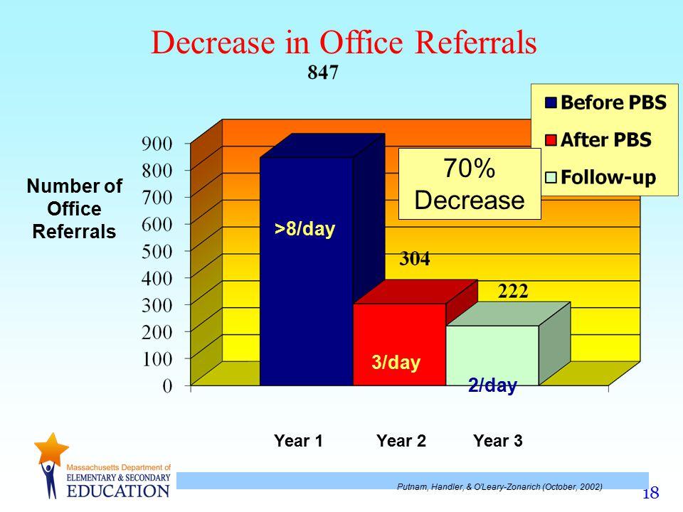 Decrease in Office Referrals
