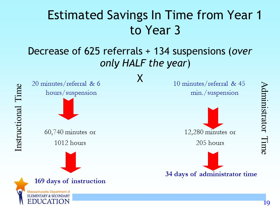 Estimated Savings In Time from Year 1 to Year 3