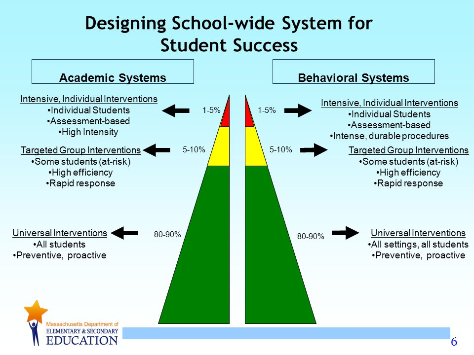 Designing School-wide System for Student Success