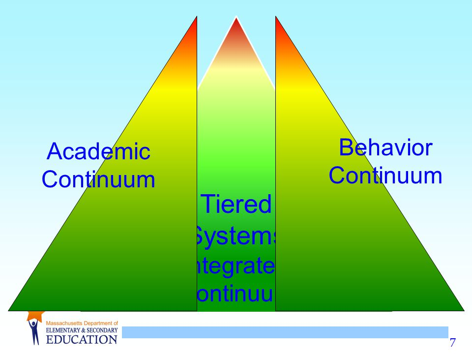 Tiered Systems Behavior Continuum Academic Continuum