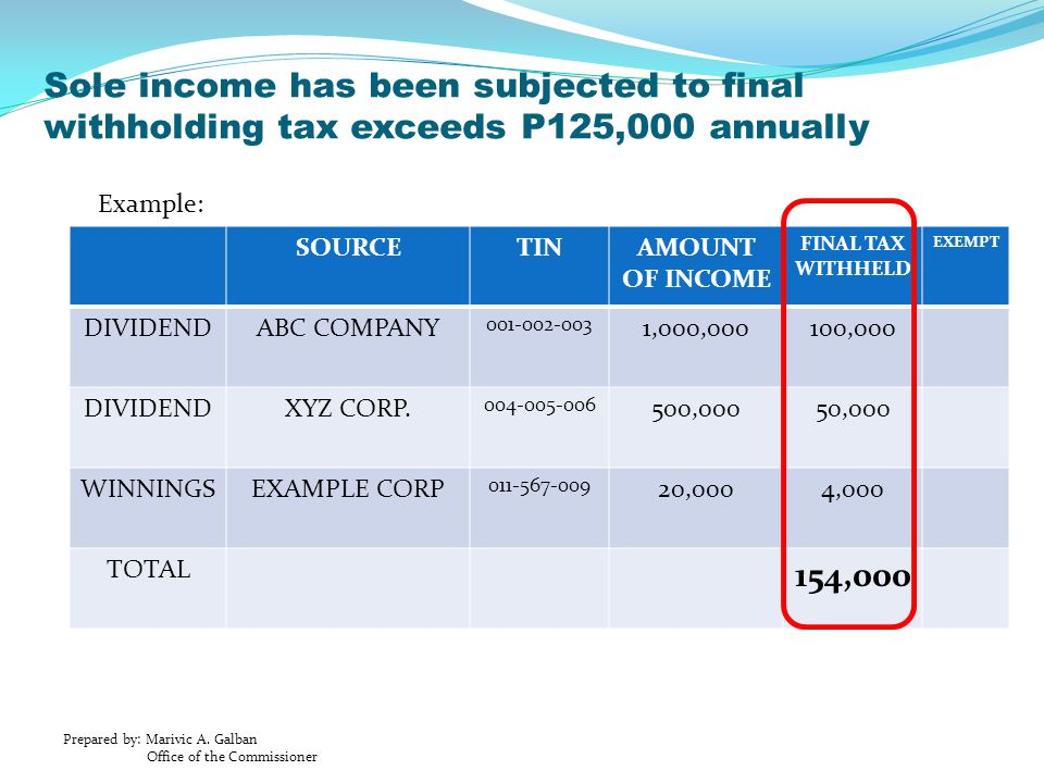Sole income has been subjected to final withholding tax exceeds P125,000 annually